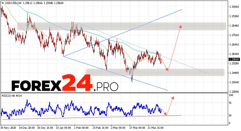 USD/CAD Forecast Canadian Dollar April 13, 2021