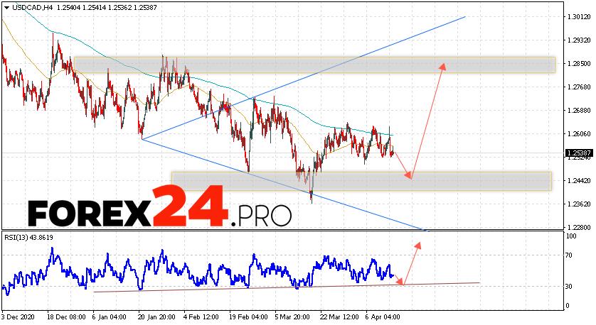 USD/CAD Forecast Canadian Dollar April 15, 2021
