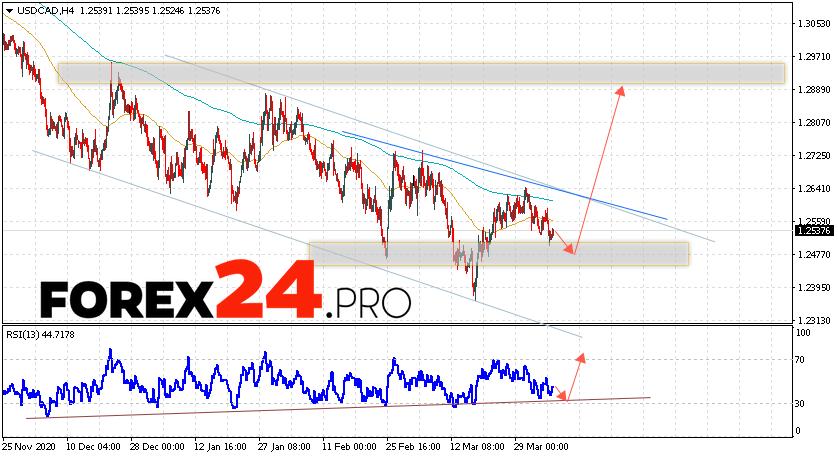USD/CAD Forecast Canadian Dollar April 7, 2021