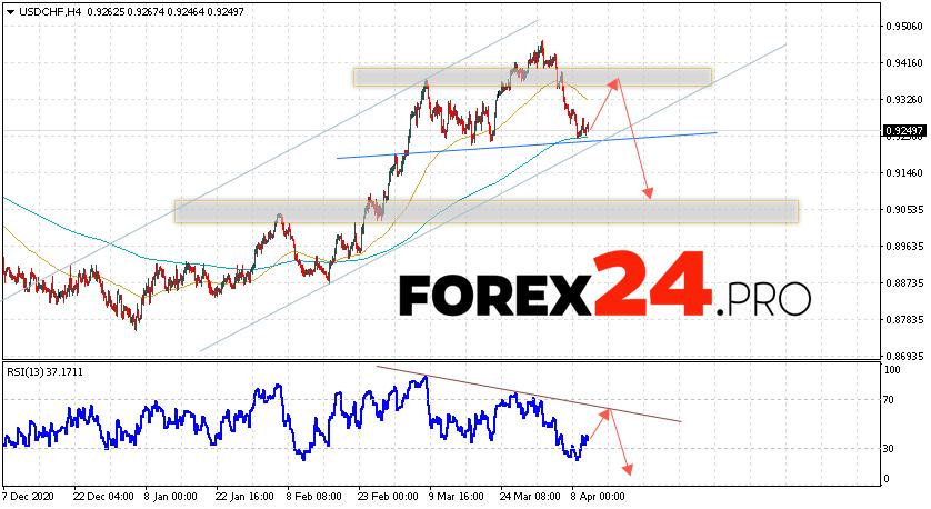 USD/CHF Forecast Dollar Franc April 13, 2021