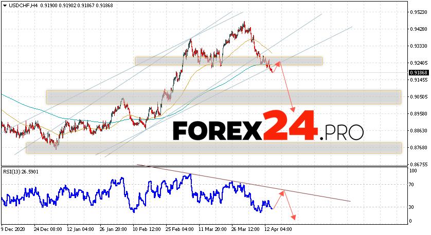 USD/CHF Forecast Dollar Franc April 15, 2021