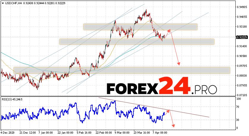 USD/CHF Forecast Dollar Franc April 16, 2021