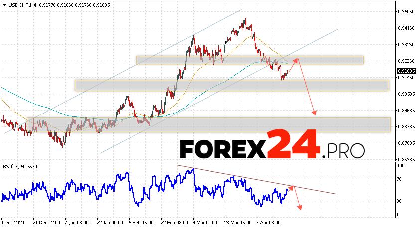 USD/CHF Forecast Dollar Franc April 22, 2021