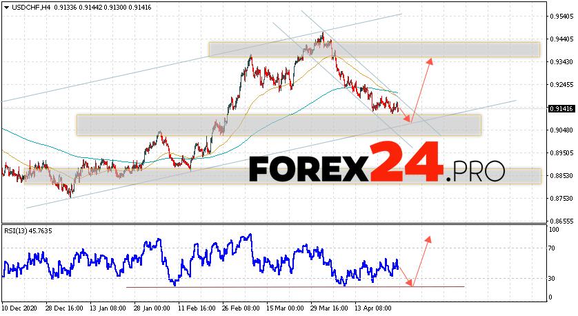 USD/CHF Forecast Dollar Franc April 28, 2021