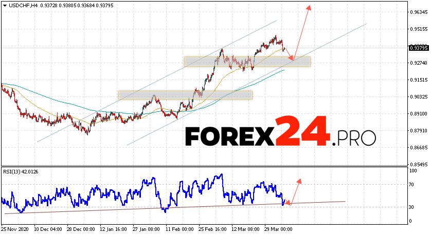 USD/CHF Forecast Dollar Franc April 7, 2021