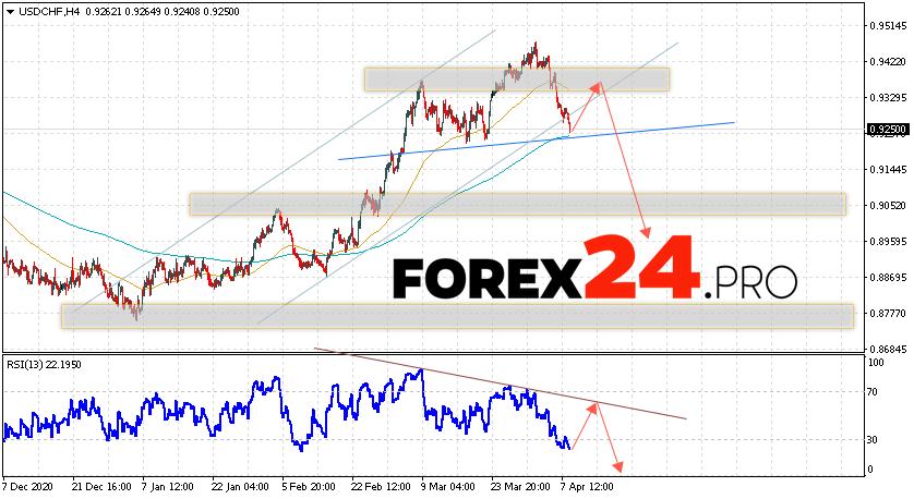 USD/CHF Forecast Dollar Franc April 9, 2021