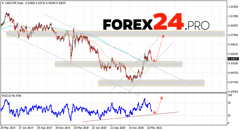 USD/CHF Forecast and Weekly Analysis April 12 — 16, 2021