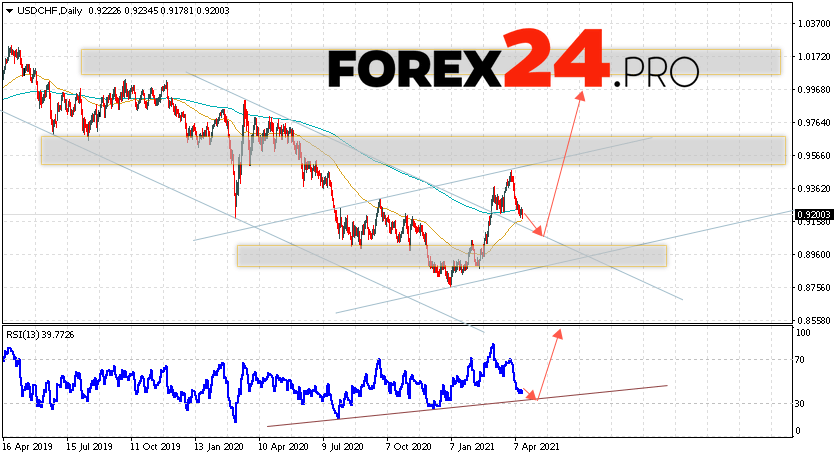 USD/CHF Forecast and Weekly Analysis April 19 — 23, 2021