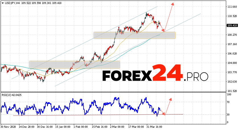 USD/JPY Forecast Japanese Yen April 13, 2021