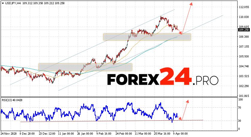 USD/JPY Forecast Japanese Yen April 14, 2021