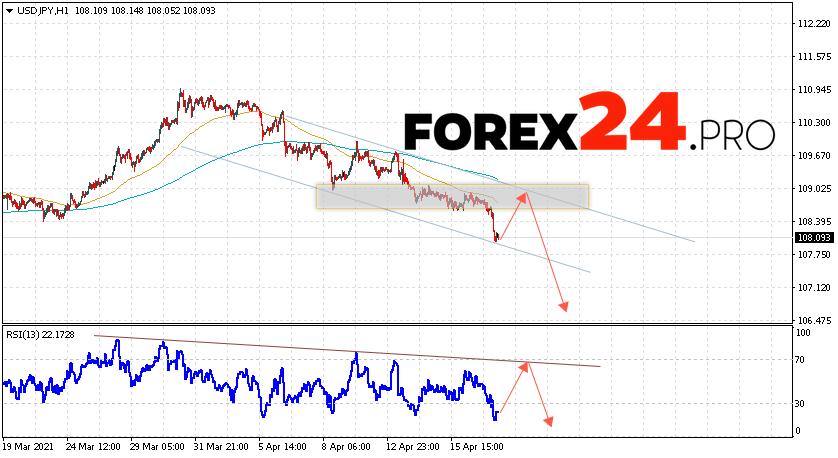 USD/JPY Forecast Japanese Yen April 20, 2021