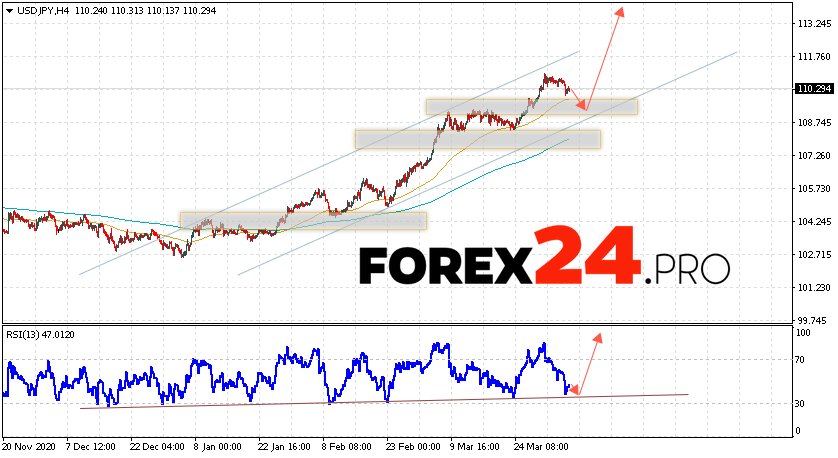 USD/JPY Forecast Japanese Yen April 7, 2021