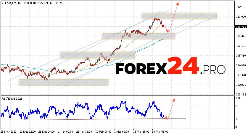 USD/JPY Forecast Japanese Yen April 8, 2021