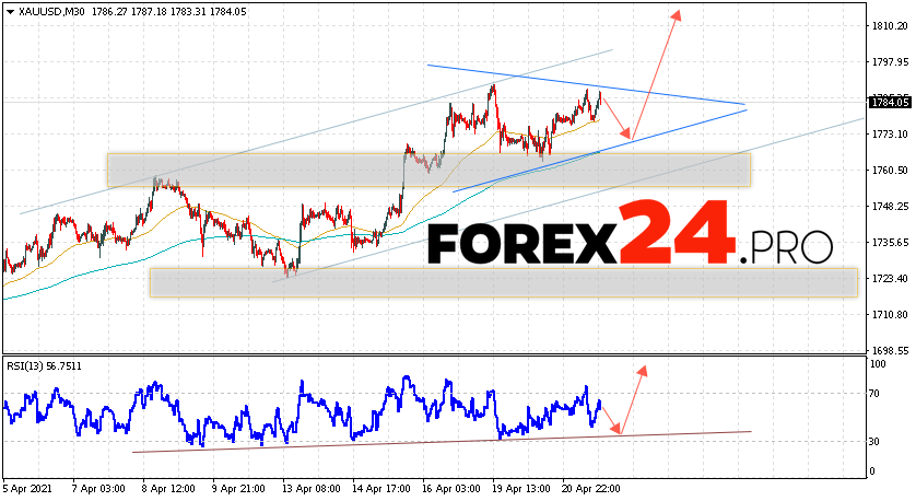 XAU/USD Forecast and GOLD analysis April 22, 2021