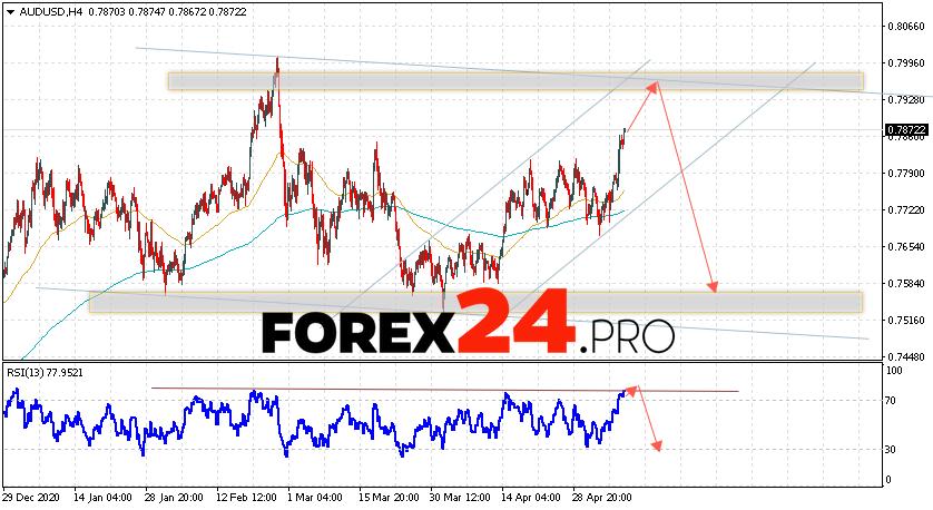 AUD/USD Forecast Australian Dollar May 11, 2021