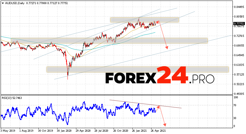 AUD/USD Forecast and Weekly Analysis May 17 — 21, 2021