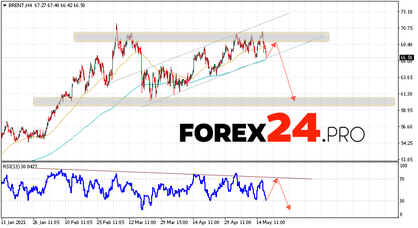 Brent Crude Oil Forecast and analysis May 20, 2021
