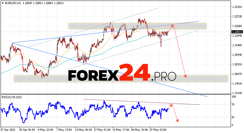 EUR/USD Forecast Euro Dollar June 1, 2021