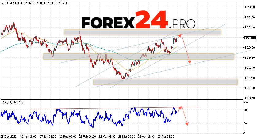 EUR/USD Forecast Euro Dollar May 13, 2021
