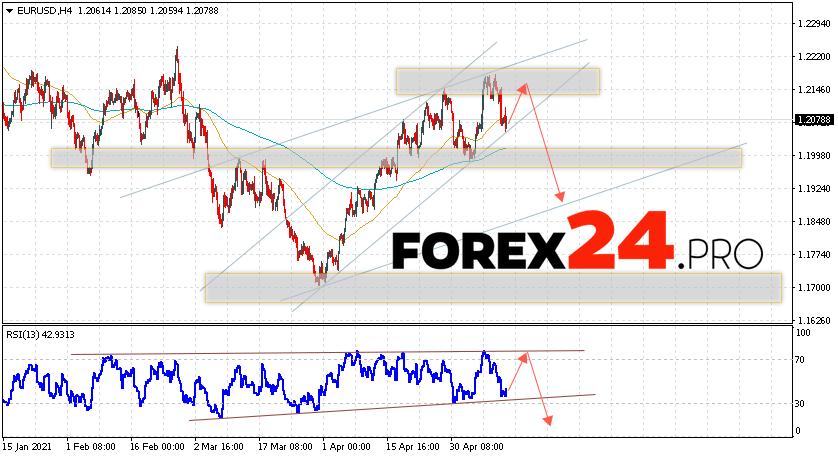 EUR/USD Forecast Euro Dollar May 14, 2021