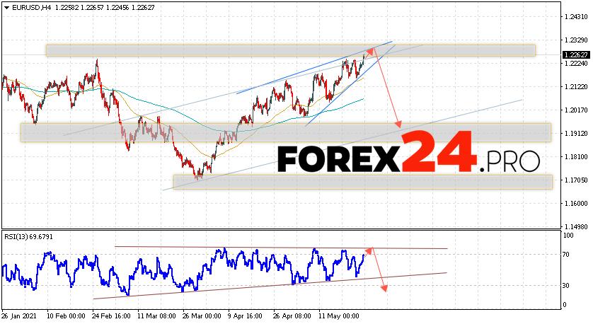 EUR/USD Forecast Euro Dollar May 26, 2021