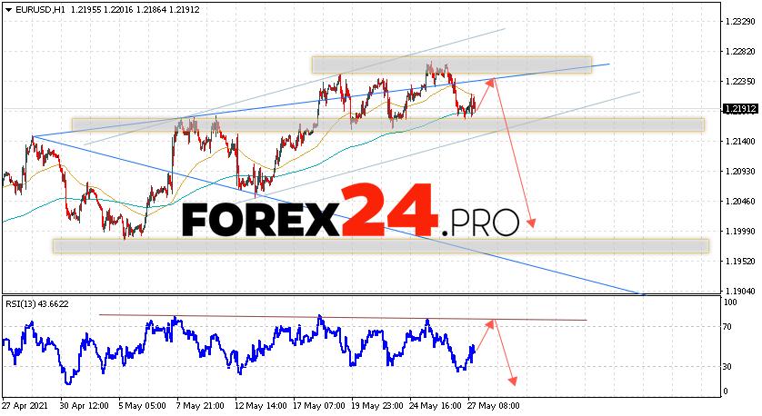 EUR/USD Forecast Euro Dollar May 28, 2021