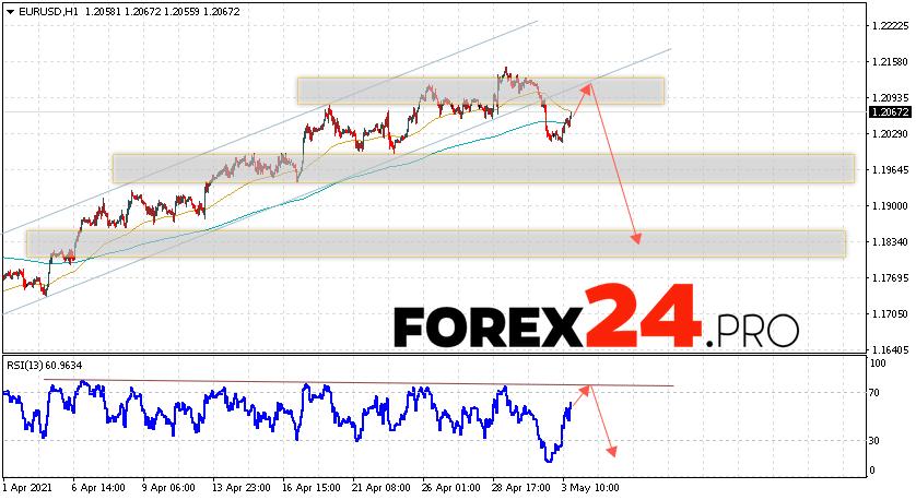 EUR/USD Forecast Euro Dollar May 4, 2021