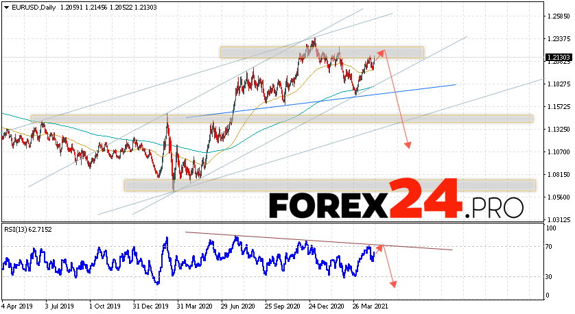 EUR/USD Forecast and Weekly Analysis May 10 — 14, 2021