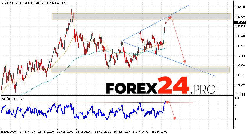 GBP/USD Forecast Pound Dollar May 11, 2021
