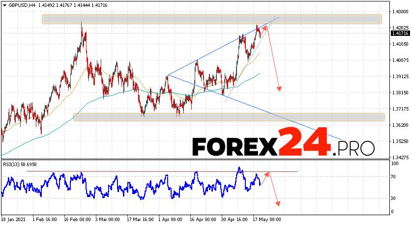 GBP/USD Forecast Pound Dollar May 20, 2021
