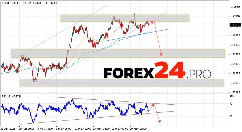 GBP/USD Forecast Pound Dollar May 26, 2021