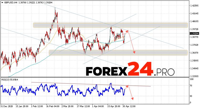 GBP/USD Forecast Pound Dollar May 4, 2021