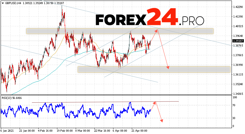 GBP/USD Forecast Pound Dollar May 7, 2021