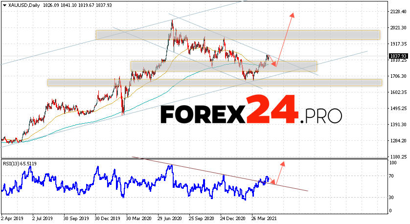 GOLD Price Forecast and Weekly Analysis May 17 — 21, 2021