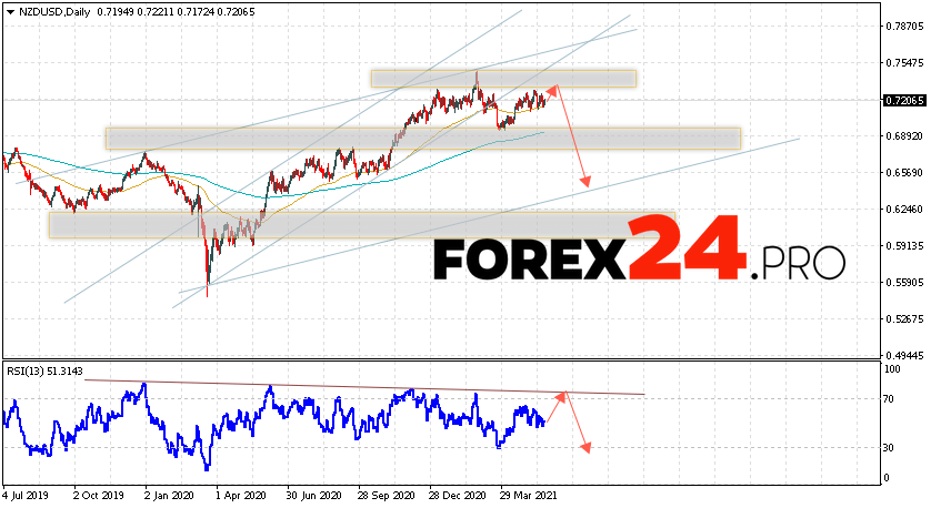 NZD/USD Forecast and Weekly Analysis May 24 — 28, 2021