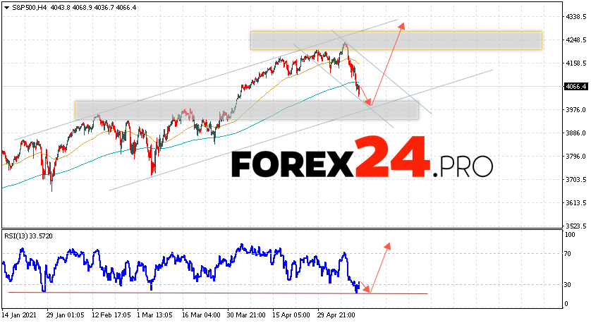 S&P 500 Forecast and Analysis May 14, 2021