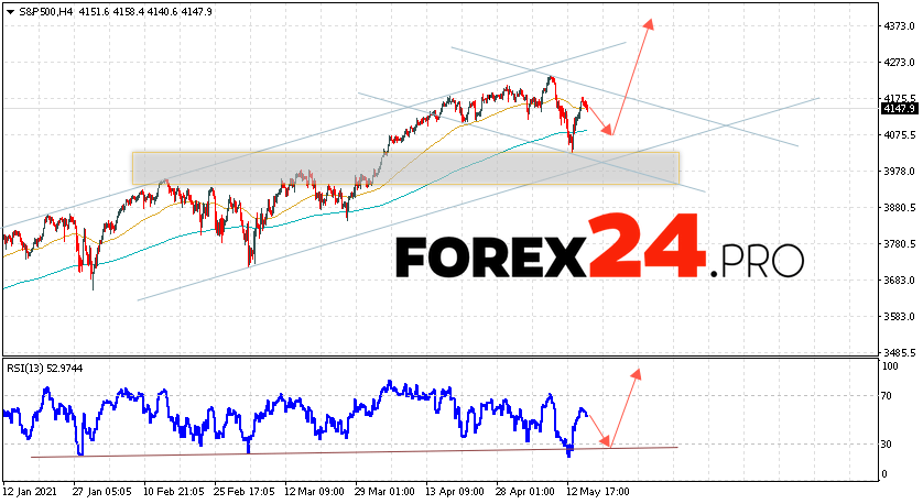 S&P 500 Forecast and Analysis May 18, 2021