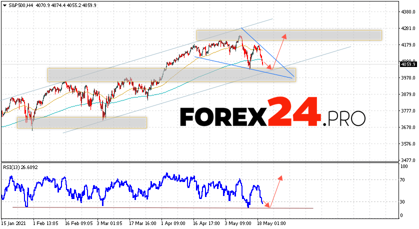 S&P 500 Forecast and Analysis May 20, 2021