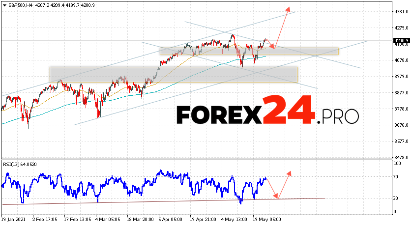S&P 500 Forecast and Analysis May 26, 2021