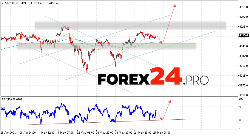 S&P 500 Forecast and Analysis May 28, 2021