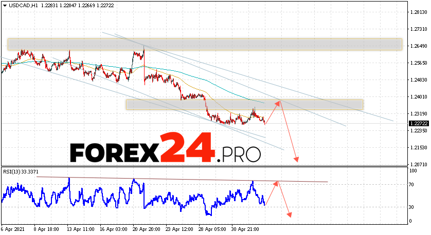USD/CAD Forecast Canadian Dollar May 7, 2021