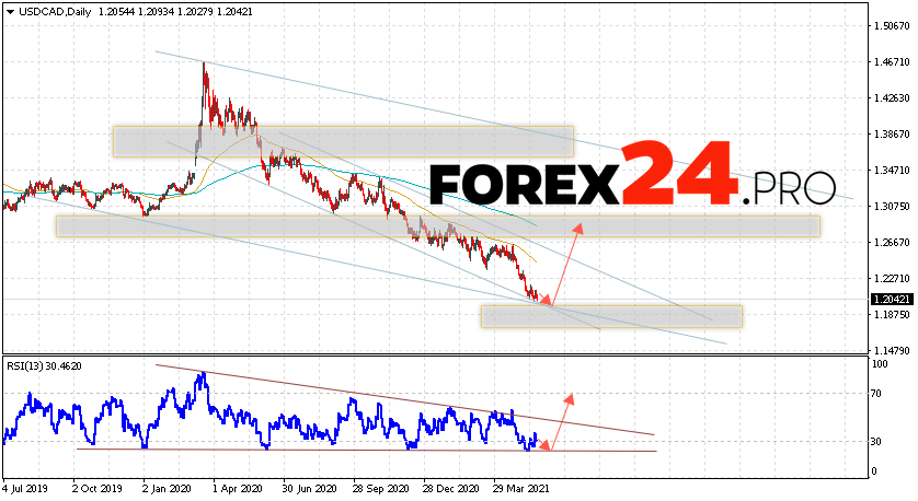 USD/CAD Forecast and Weekly Analysis May 24 — 28, 2021