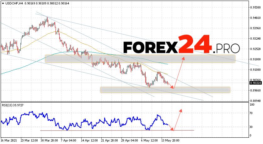 USD/CHF Forecast Dollar Franc May 18, 2021