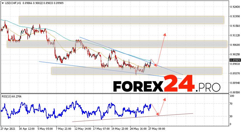 USD/CHF Forecast Dollar Franc May 28, 2021