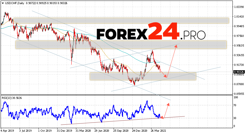 USD/CHF Forecast and Weekly Analysis May 10 — 14, 2021