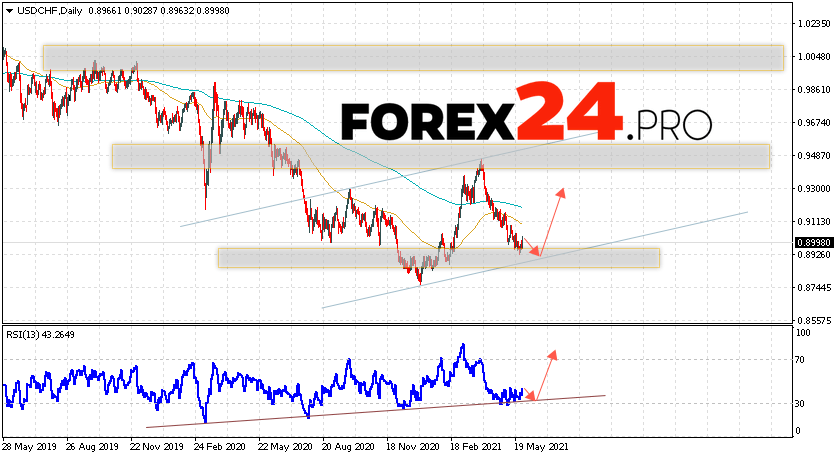 USD/CHF Forecast and Weekly Analysis May 31 — June 4, 2021