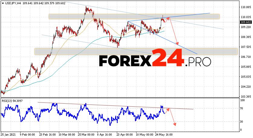 USD/JPY Forecast Japanese Yen June 1, 2021