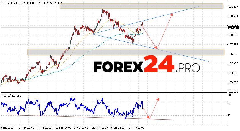 USD/JPY Forecast Japanese Yen May 4, 2021