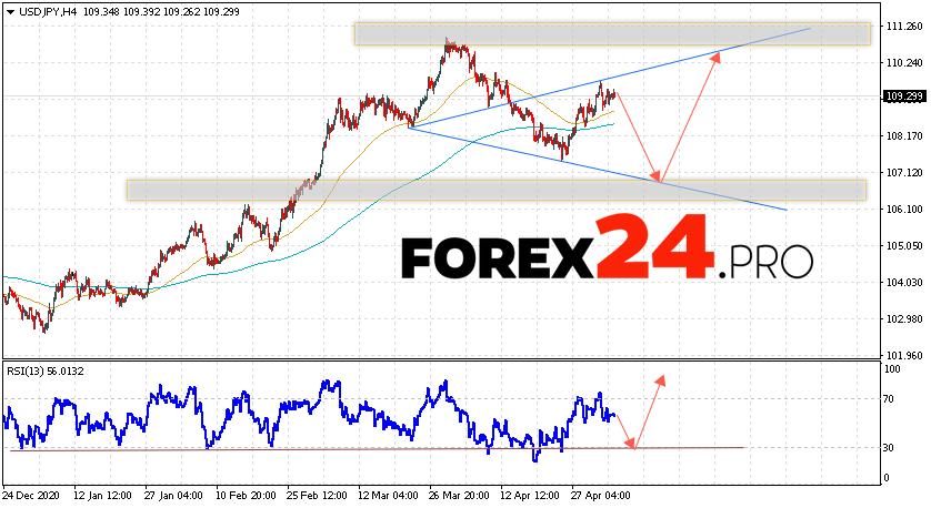 USD/JPY Forecast Japanese Yen May 7, 2021