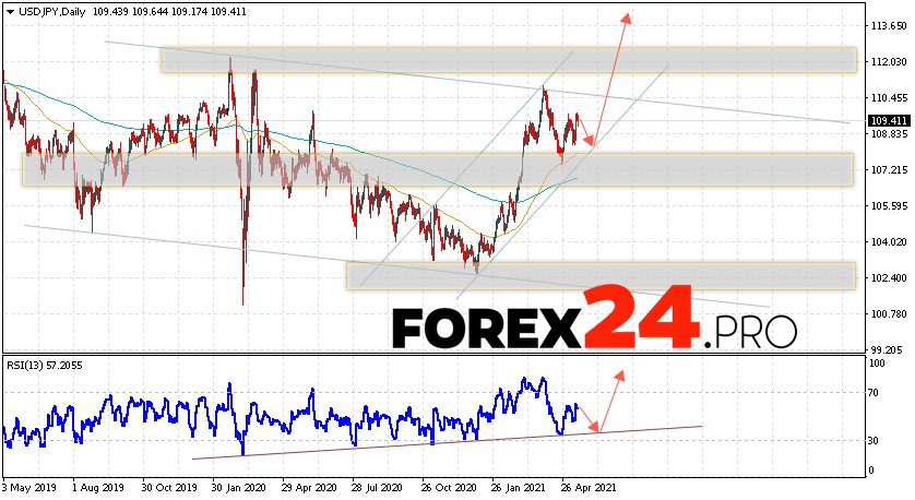 USD/JPY Forecast and Weekly Analysis May 17 — 21, 2021